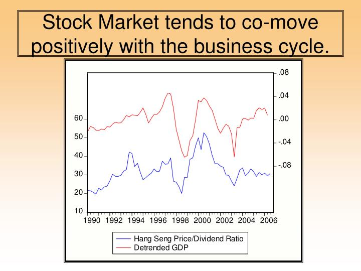 Stock Market tends to co-move positively with the business cycle.