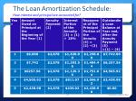 the loan amortization schedule how interest and principal are accounted for