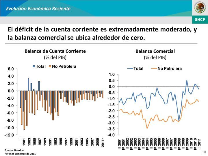 Evolución Económica Reciente