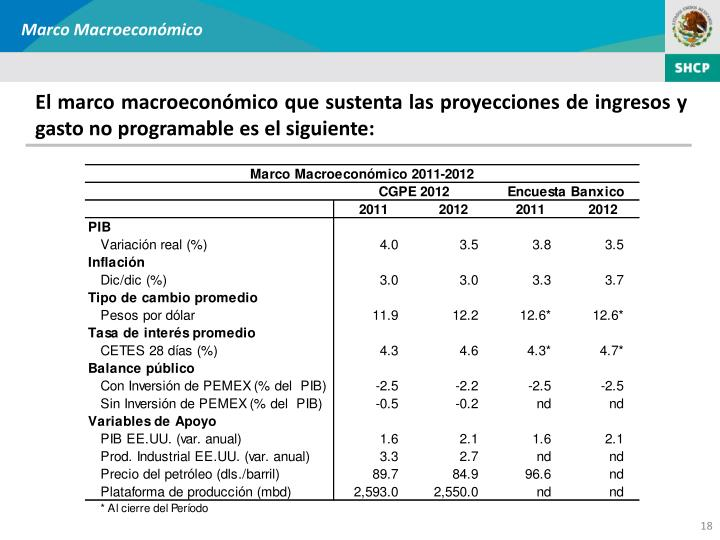 Marco Macroeconómico