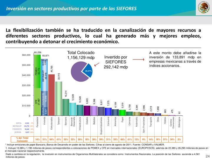 Inversión en sectores productivos por parte de las SIEFORES