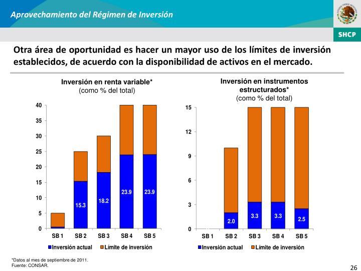 Aprovechamiento del Régimen de Inversión