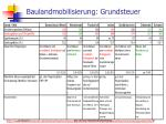 baulandmobilisierung grundsteuer1