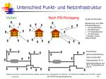 unterschied punkt und netzinfrastruktur