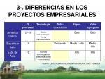 3 diferencias en los proyectos empresariales