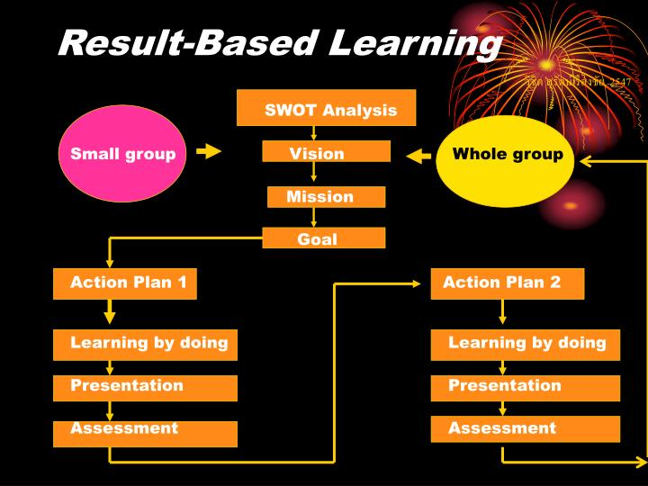 Result-Based Learning