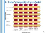 ii porter s competitive forces model