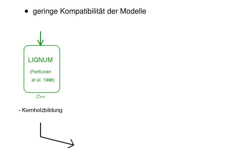 geringe Kompatibilität der Modelle