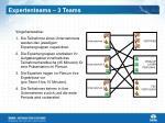expertenteams 3 teams