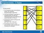 expertenteams 5 teams