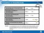 investition in umwelttechnik
