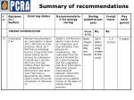 summary of recommendations9