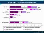 first year discontinuation rates