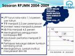 sasaran rpjmn 2004 2009