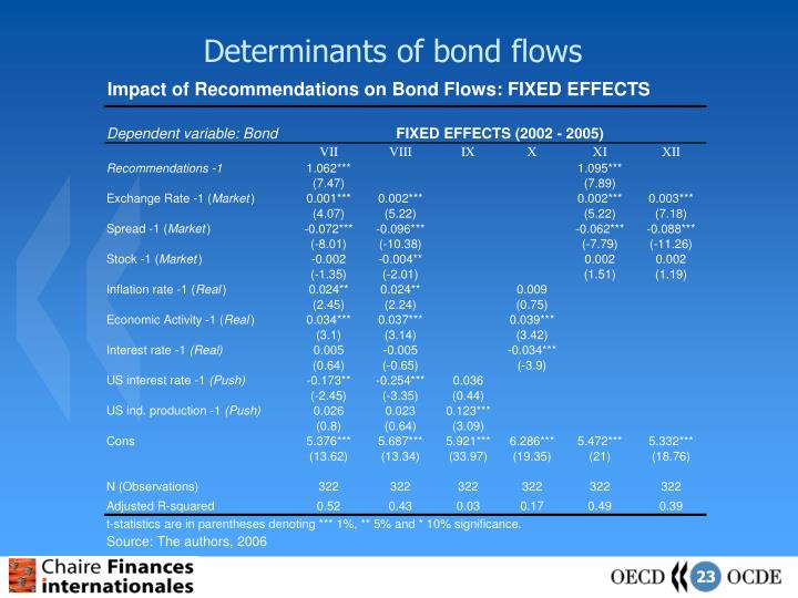 Determinants of bond flows
