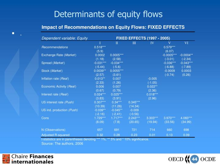 Determinants of equity flows