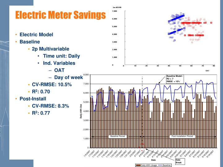Electric Meter Savings