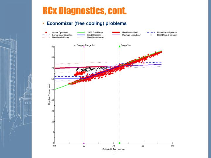 RCx Diagnostics, cont.