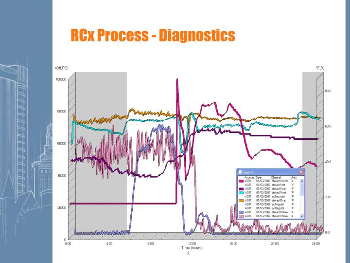 RCx Process - Diagnostics