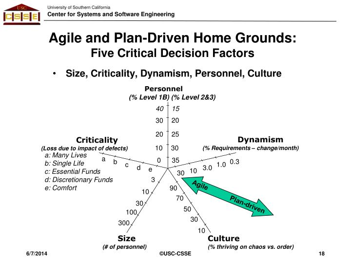 Agile and Plan-Driven Home Grounds: