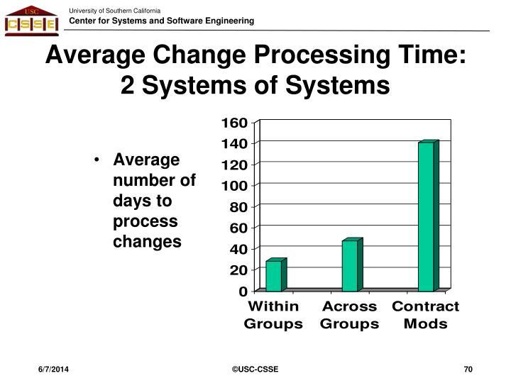 Average Change Processing Time: