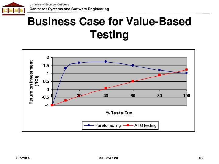 Business Case for Value-Based Testing