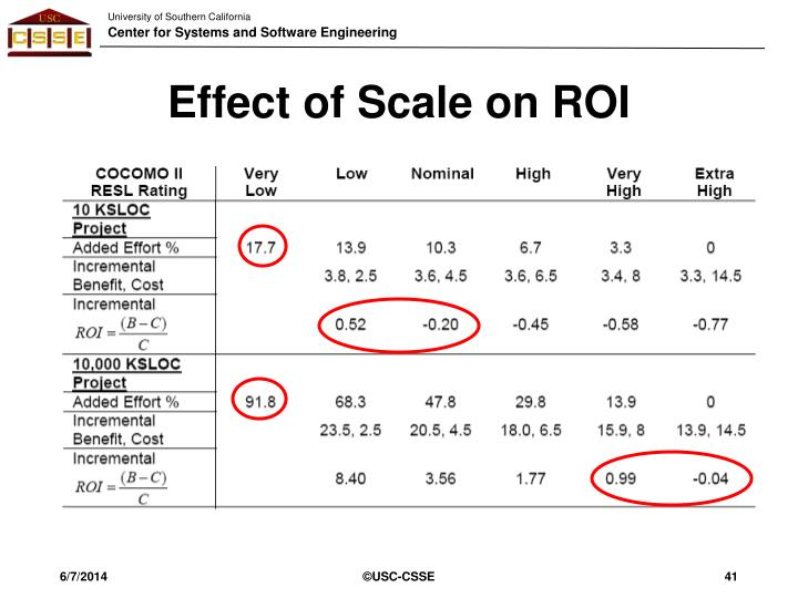 Effect of Scale on ROI