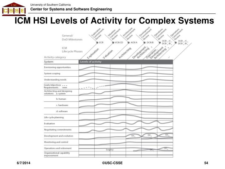 ICM HSI Levels of Activity for Complex Systems