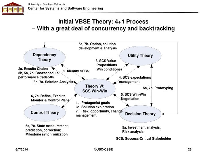 Initial VBSE Theory: 4+1 Process