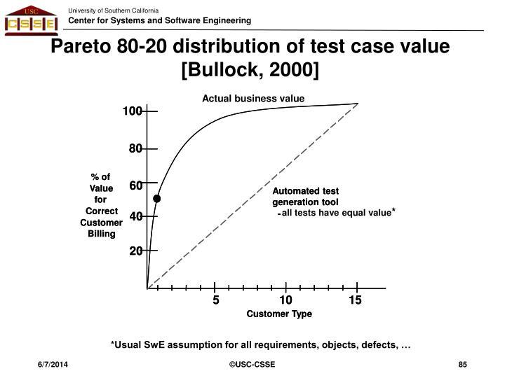 Pareto 80-20 distribution of test case value