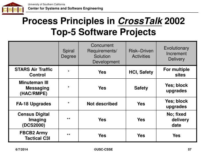 Process Principles in