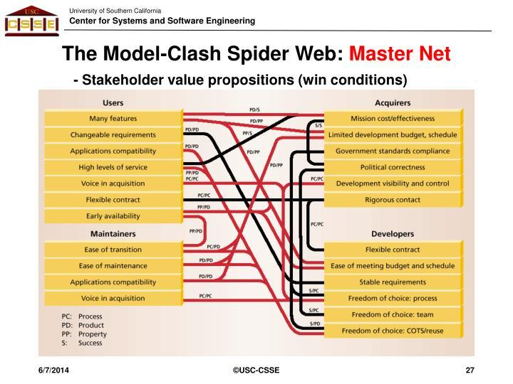 The Model-Clash Spider Web: