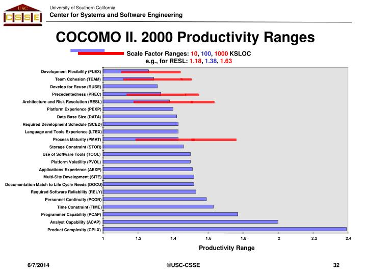 COCOMO II. 2000 Productivity Ranges