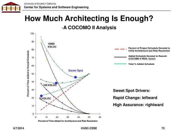 How Much Architecting Is Enough?