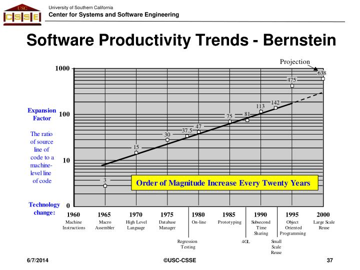 Software Productivity Trends - Bernstein