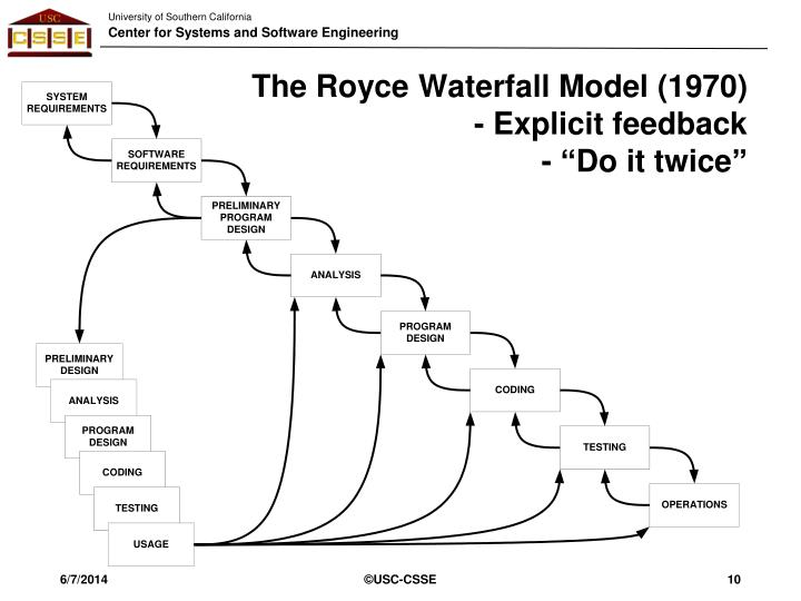 The Royce Waterfall Model (1970)
