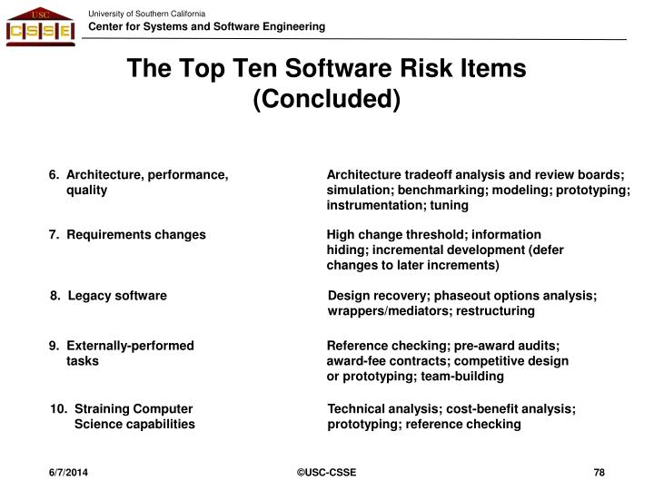 The Top Ten Software Risk Items (Concluded)