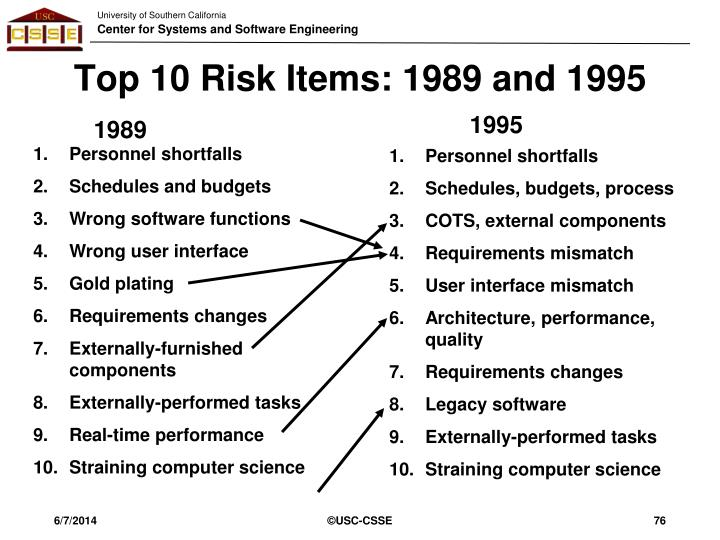 Top 10 Risk Items: 1989 and 1995