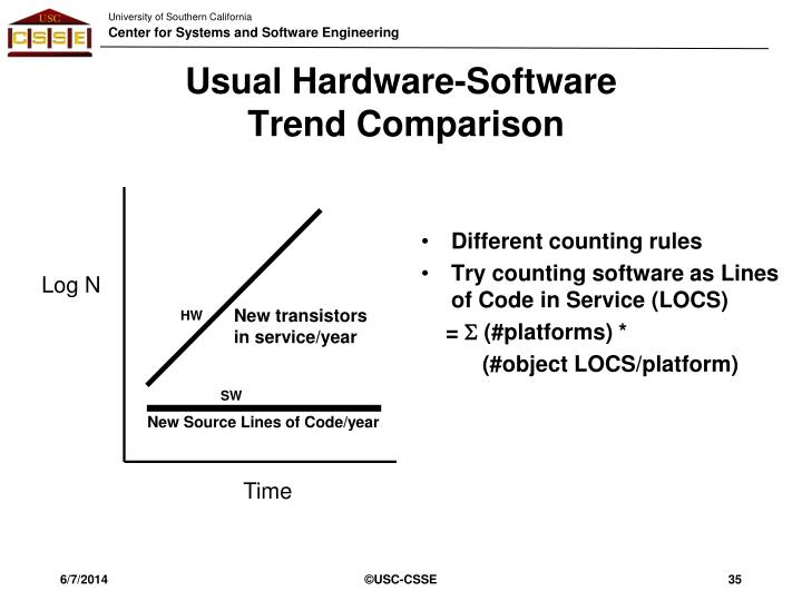Usual Hardware-Software