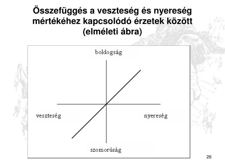 Összefüggés a veszteség és nyereség mértékéhez kapcsolódó érzetek között (elméleti ábra)