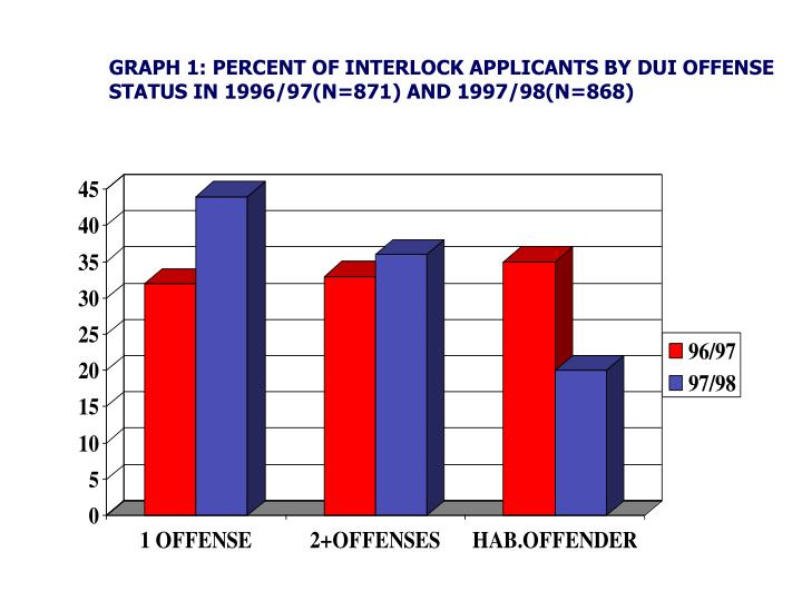 GRAPH 1: PERCENT OF INTERLOCK APPLICANTS BY DUI OFFENSE STATUS IN 1996/97(N=871) AND 1997/98(N=868)