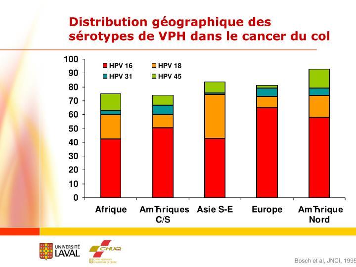 Distribution géographique des sérotypes de VPH dans le cancer du col