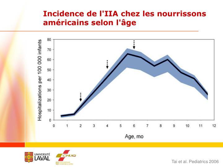 Incidence de l'IIA chez les nourrissons américains selon l'âge