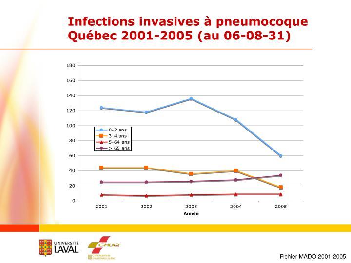 Infections invasives à pneumocoque