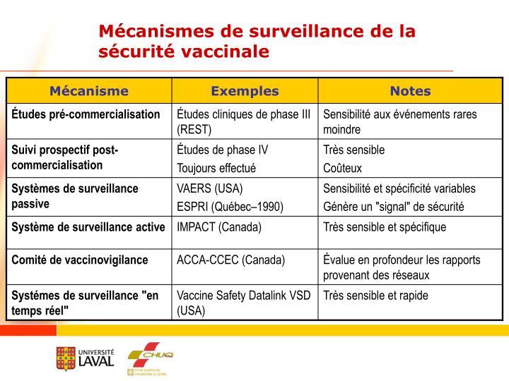 Mécanismes de surveillance de la sécurité vaccinale