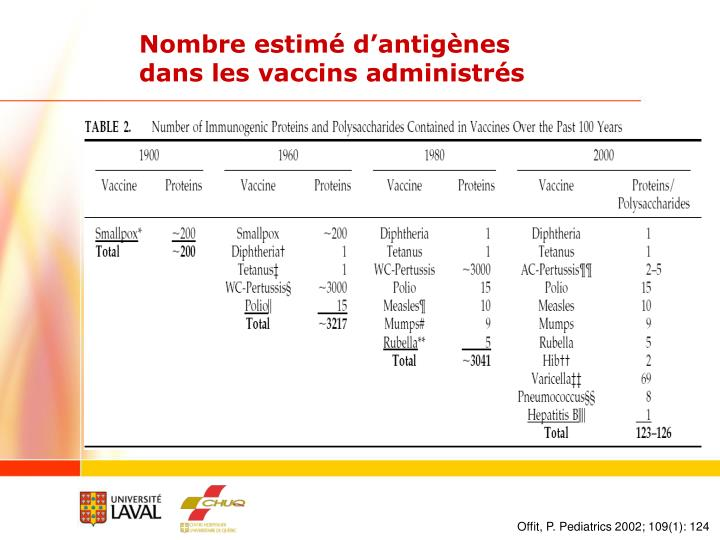 Nombre estimé d'antigènes