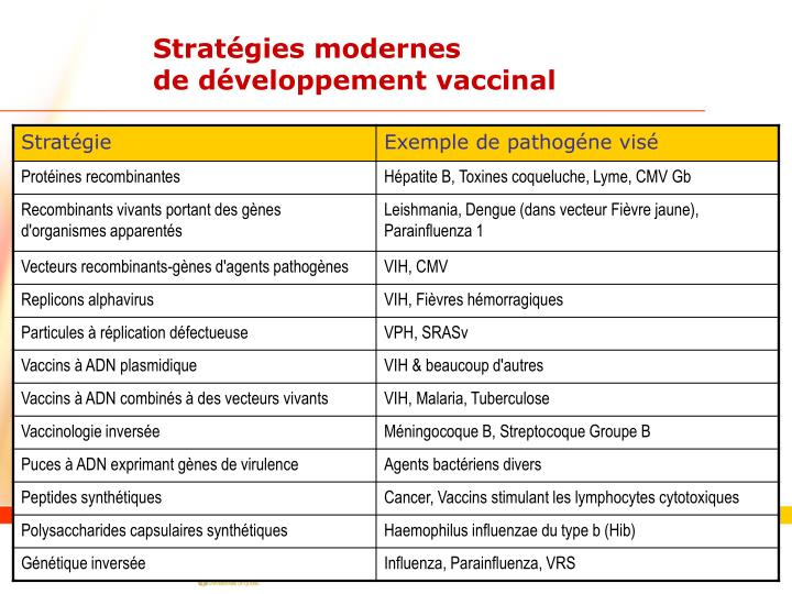 Stratégies modernes