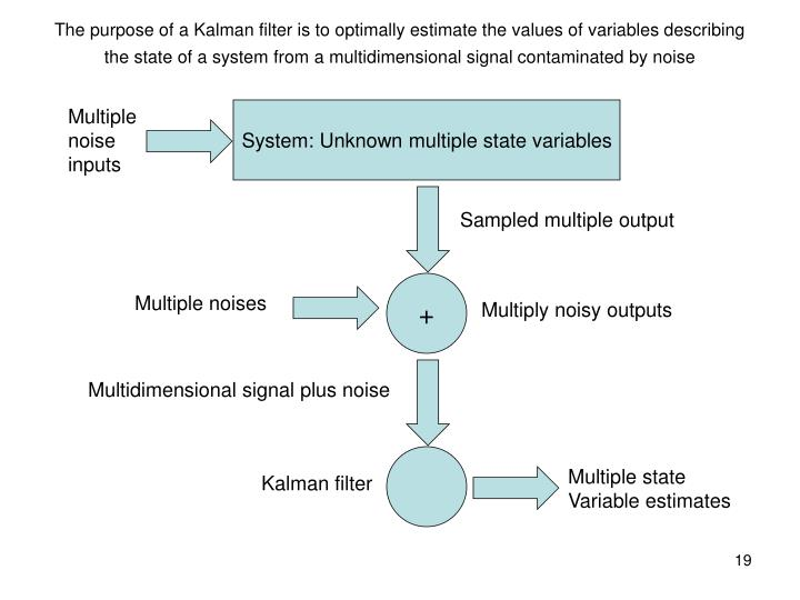 The purpose of a Kalman filter is to optimally estimate the values of variables describing the state of a system from a multidimensional signal contaminated by noise