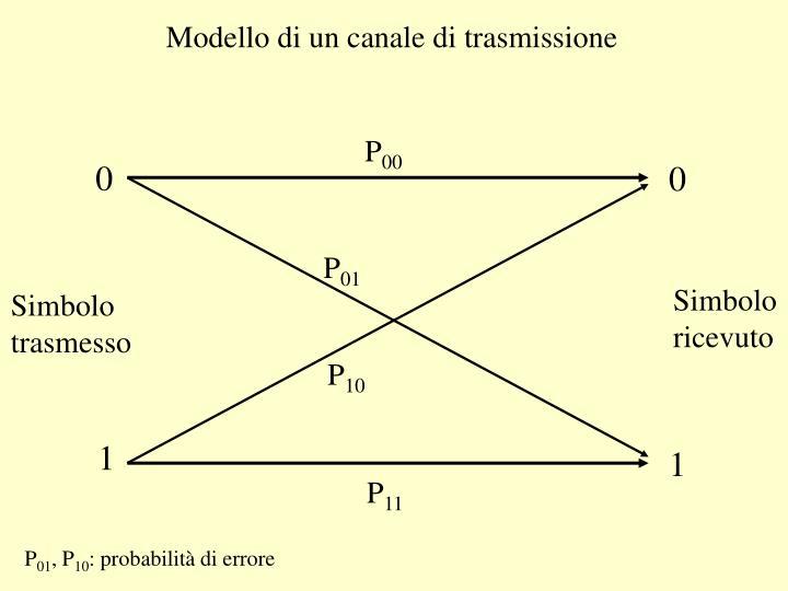 Modello di un canale di trasmissione