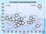 un esempio di opportunity gap analysis